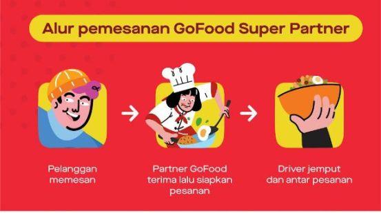 GoFood Super Partner, Fitur Layanan GoFood Terbaru Super Cepat